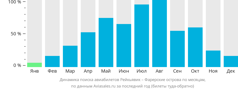 Динамика поиска авиабилетов из Рейкьявика на Фарерские острова по месяцам