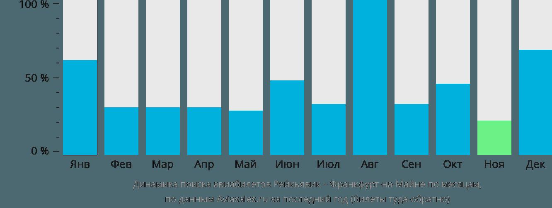 Динамика поиска авиабилетов из Рейкьявика во Франкфурт-на-Майне по месяцам