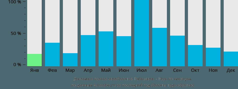 Динамика поиска авиабилетов из Рейкьявика в Нуук по месяцам