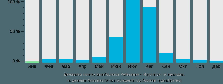 Динамика поиска авиабилетов из Рейкьявика в Илулиссат по месяцам
