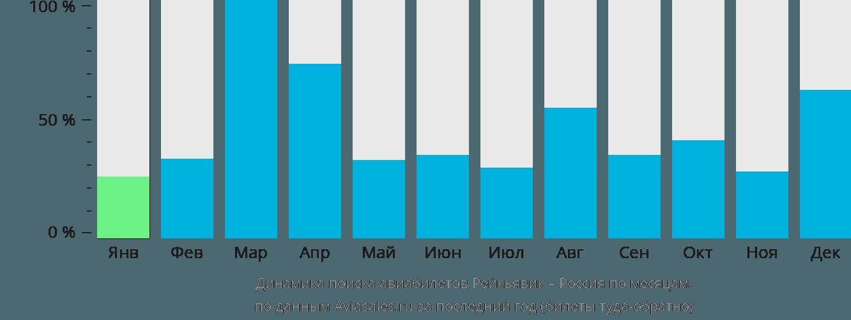 Динамика поиска авиабилетов из Рейкьявика в Россию по месяцам