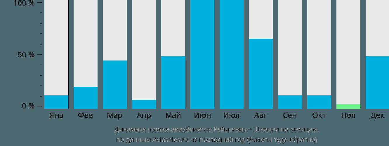Динамика поиска авиабилетов из Рейкьявика в Швецию по месяцам