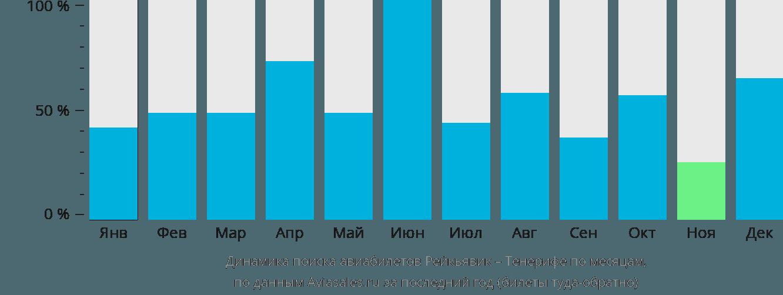 Динамика поиска авиабилетов из Рейкьявика на Тенерифе по месяцам