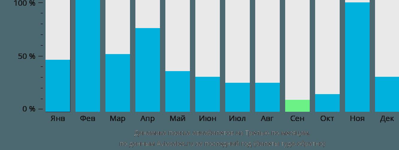 Динамика поиска авиабилетов из Трелью по месяцам
