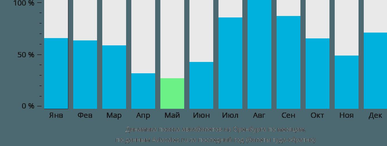 Динамика поиска авиабилетов из Оренбурга по месяцам