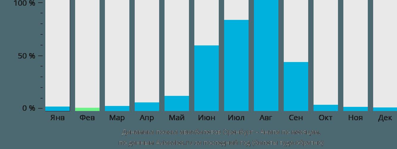 Динамика поиска авиабилетов из Оренбурга в Анапу по месяцам