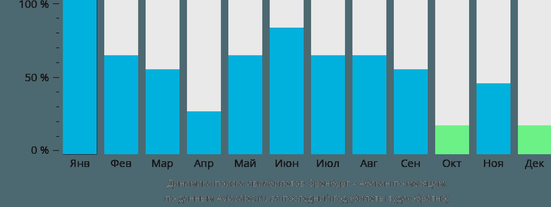 Динамика поиска авиабилетов из Оренбурга в Абакан по месяцам