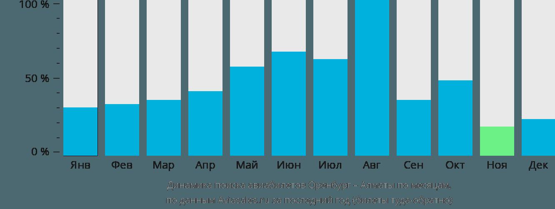 Динамика поиска авиабилетов из Оренбурга в Алматы по месяцам