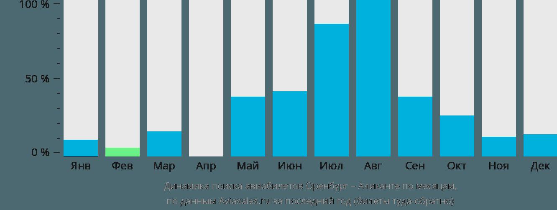 Динамика поиска авиабилетов из Оренбурга в Аликанте по месяцам