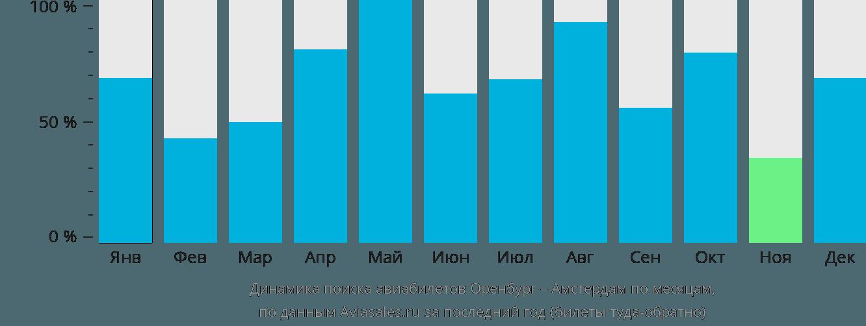 Динамика поиска авиабилетов из Оренбурга в Амстердам по месяцам