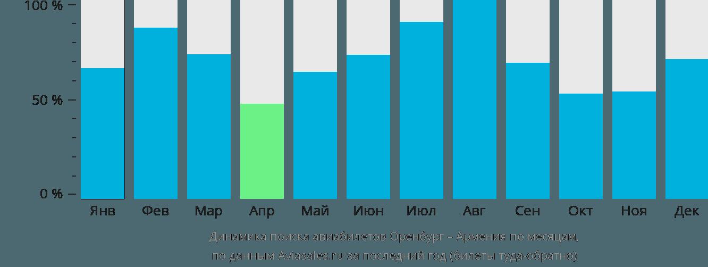 Динамика поиска авиабилетов из Оренбурга в Армению по месяцам