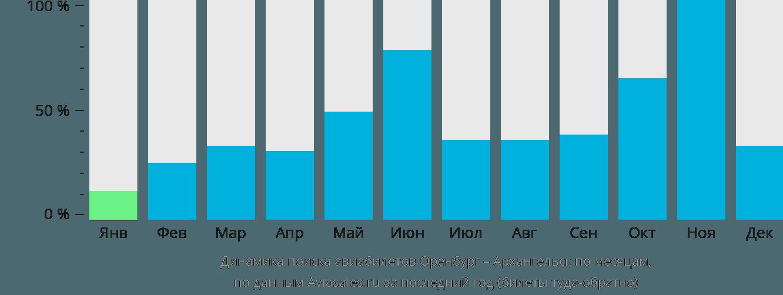 Динамика поиска авиабилетов из Оренбурга в Архангельск по месяцам