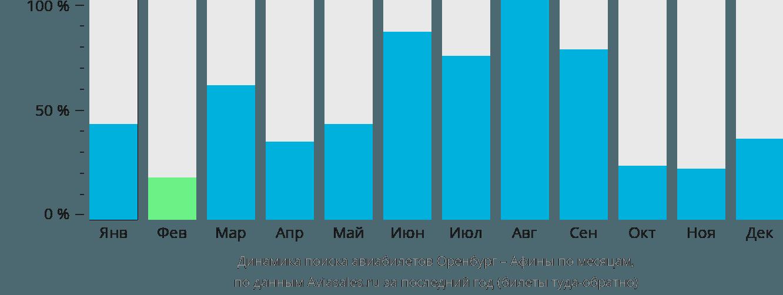 Динамика поиска авиабилетов из Оренбурга в Афины по месяцам