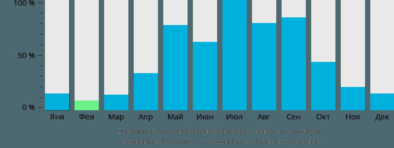 Динамика поиска авиабилетов из Оренбурга в Анталью по месяцам