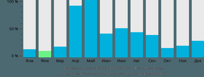 Динамика поиска авиабилетов из Оренбурга в Баку по месяцам