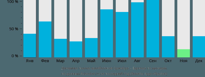 Динамика поиска авиабилетов из Оренбурга в Барнаул по месяцам
