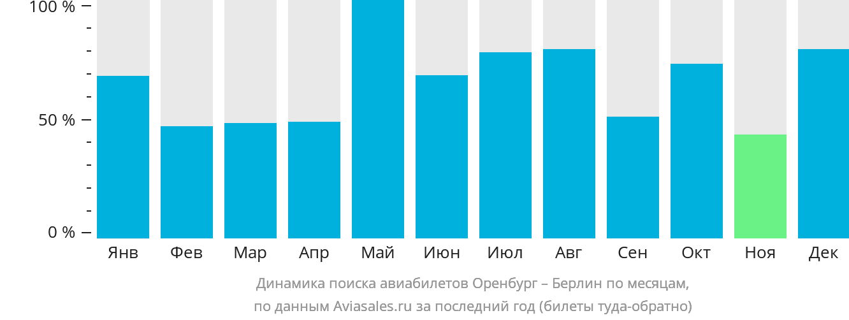 Динамика поиска авиабилетов из Оренбурга в Берлин по месяцам