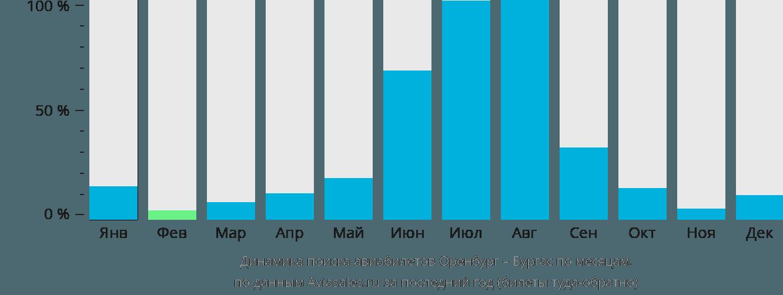 Динамика поиска авиабилетов из Оренбурга в Бургас по месяцам