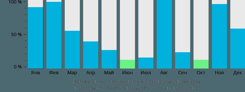 Динамика поиска авиабилетов из Оренбурга в Коломбо по месяцам