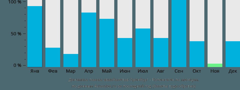 Динамика поиска авиабилетов из Оренбурга в Копенгаген по месяцам
