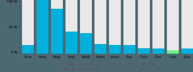 Динамика поиска авиабилетов из Оренбурга в Чехию по месяцам