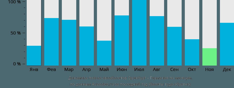 Динамика поиска авиабилетов из Оренбурга в Германию по месяцам