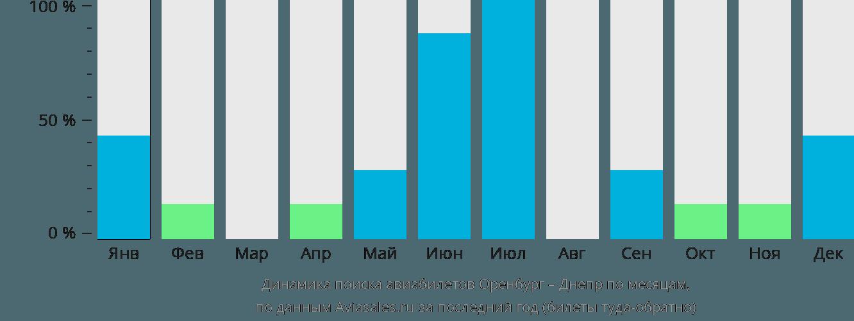Динамика поиска авиабилетов из Оренбурга в Днепр по месяцам