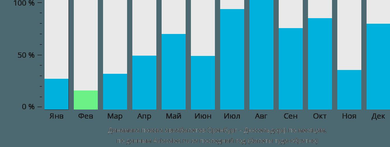 Динамика поиска авиабилетов из Оренбурга в Дюссельдорф по месяцам