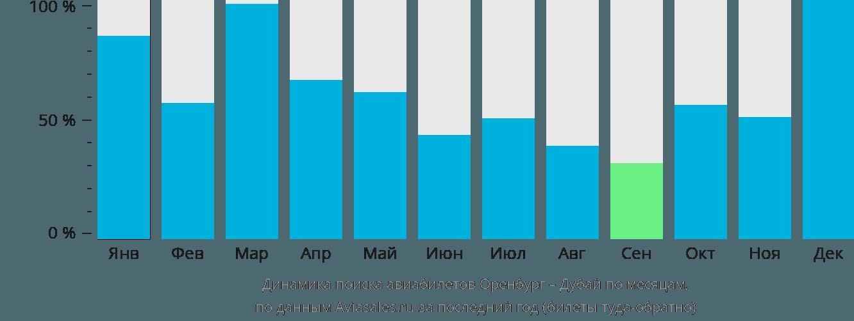 Динамика поиска авиабилетов из Оренбурга в Дубай по месяцам