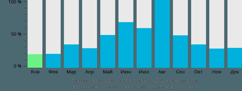 Динамика поиска авиабилетов из Оренбурга в Душанбе по месяцам