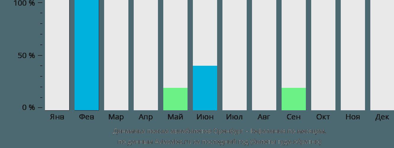 Динамика поиска авиабилетов из Оренбурга в Кефалинию по месяцам