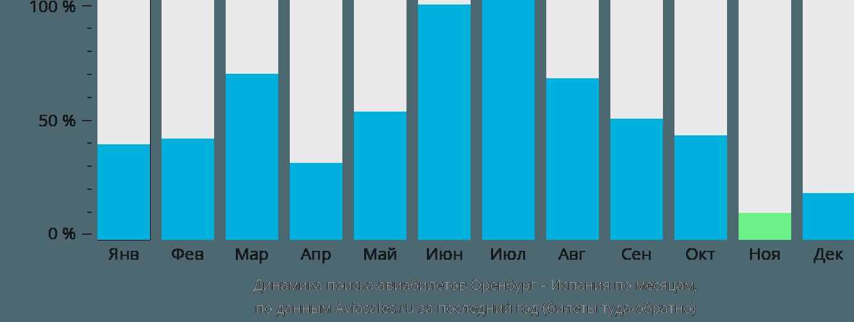 Динамика поиска авиабилетов из Оренбурга в Испанию по месяцам