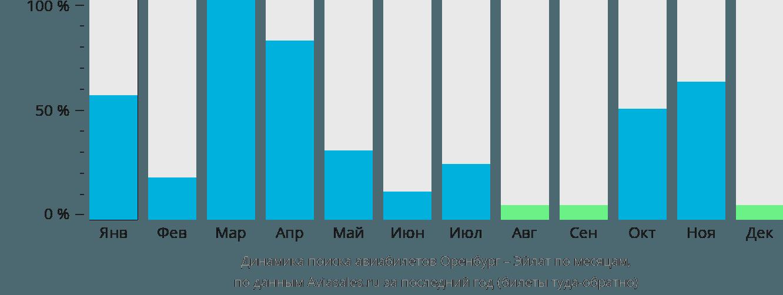 Динамика поиска авиабилетов из Оренбурга в Эйлат по месяцам