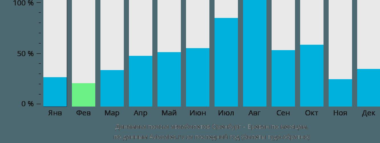Динамика поиска авиабилетов из Оренбурга в Ереван по месяцам