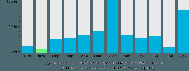 Динамика поиска авиабилетов из Оренбурга во Франкфурт-на-Майне по месяцам