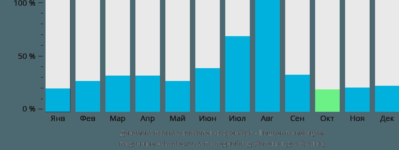 Динамика поиска авиабилетов из Оренбурга в Бишкек по месяцам