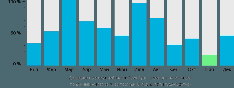 Динамика поиска авиабилетов из Оренбурга во Францию по месяцам