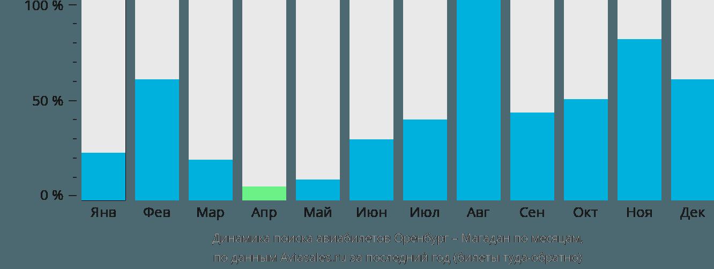 Динамика поиска авиабилетов из Оренбурга в Магадан по месяцам