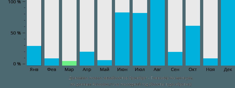 Динамика поиска авиабилетов из Оренбурга в Ганновер по месяцам