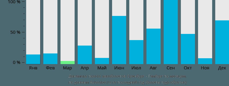 Динамика поиска авиабилетов из Оренбурга в Гамбург по месяцам