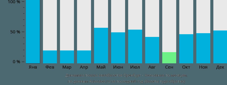 Динамика поиска авиабилетов из Оренбурга в Хельсинки по месяцам