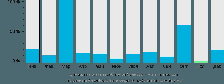 Динамика поиска авиабилетов из Оренбурга в Читу по месяцам
