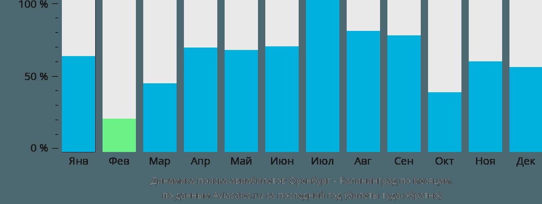 Динамика поиска авиабилетов из Оренбурга в Калининград по месяцам