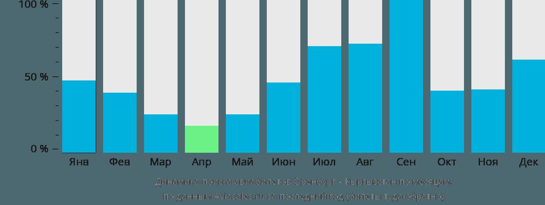 Динамика поиска авиабилетов из Оренбурга в Кыргызстан по месяцам