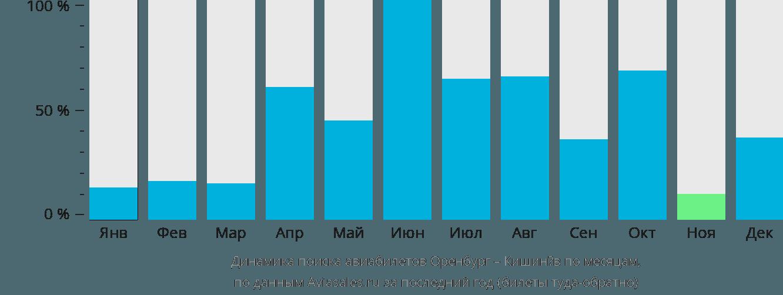 Динамика поиска авиабилетов из Оренбурга в Кишинёв по месяцам