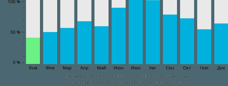 Динамика поиска авиабилетов из Оренбурга в Краснодар по месяцам