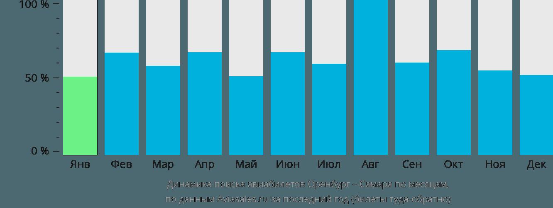 Динамика поиска авиабилетов из Оренбурга в Самару по месяцам