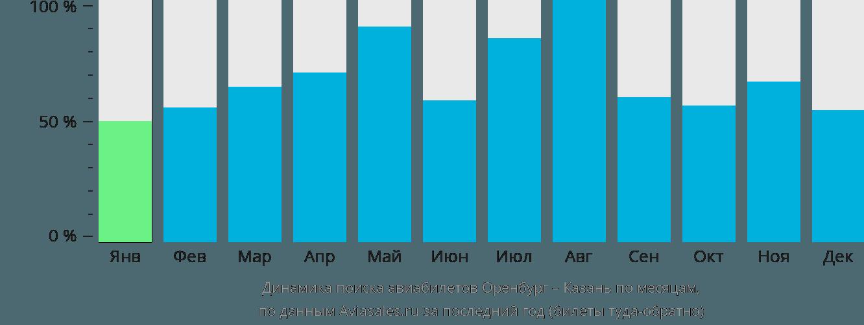 Динамика поиска авиабилетов из Оренбурга в Казань по месяцам