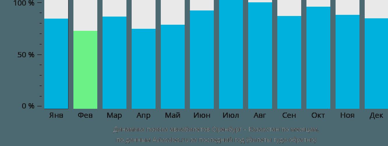 Динамика поиска авиабилетов из Оренбурга в Казахстан по месяцам