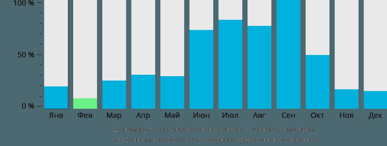 Динамика поиска авиабилетов из Оренбурга в Ларнаку по месяцам